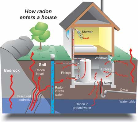 Radon Test Mereni Radonu